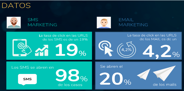 * Datos sobre tasas de apertura y clicks de SMS marketing VS Email marketing.